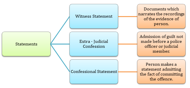 Types of statements recorded under law