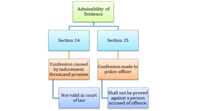 Confessional statements - Admissibility of Evidence under Indian Evidence Act, 1872